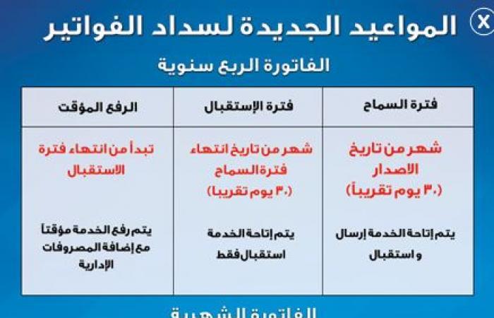 فاتورة التليفون الارضي لشهر ابريل 2019 - سداد فاتورة التليفون المنزلي من موقع المصرية للاتصالات te.eg