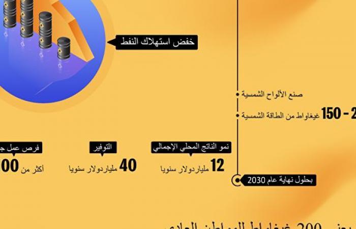 مصر تسعى للحصول على 20% من الكهرباء بالطاقة الشمسية بحلول 2030... والفائض الحالي نحو 7 غيغا