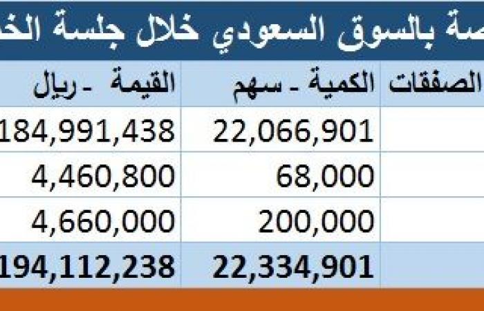 محدث..18 صفقة خاصة بالسوق السعودي قيمتها 1.19 مليار ريال