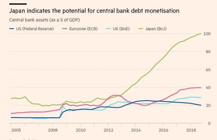 كيف يمكن أن تنتهي الدورة الطويلة للديون؟