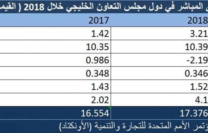 مسح.. 17.4 مليار دولار الاستثمار الأجنبي المباشر في الخليج بـ2018