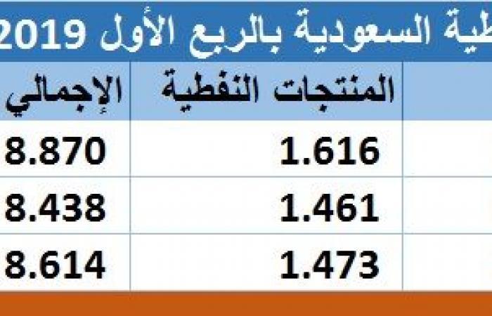 تحليل..تحسن أسعار النفط يدعم موازنة السعودية وعوائدها البترولية بالربع الأول