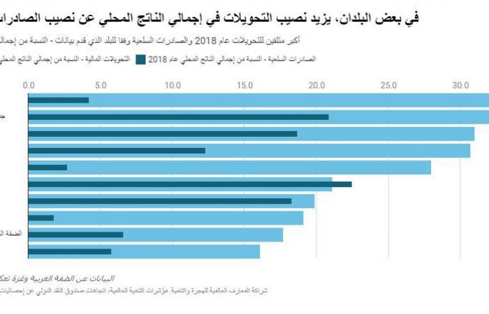 أكبر 10 دول تتلقى تحويلات مالية من العاملين بالخارج..مصر بالقائمة