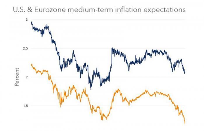 التضخم الضعيف.. صداع في رأس المستثمرين حول العالم