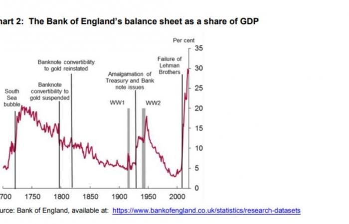 بنك إنجلترا: عكس التيسير الكمي سيخفض حجم الميزانية العمومية للنصف