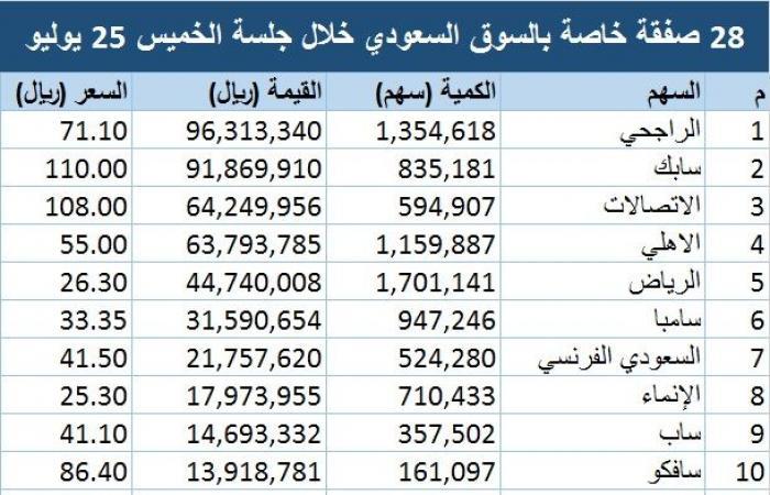 تنفيذ 28 صفقة خاصة بالسوق السعودي قيمتها 571 مليون ريال