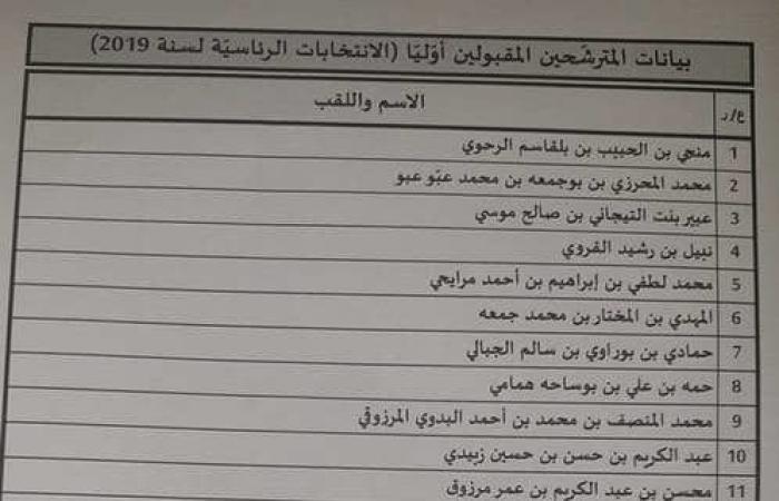 تونس... قبول 26 مرشحا للانتخابات الرئاسية من أصل 97 بشكل أولي