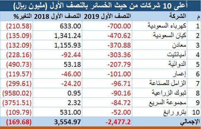 رصد.. التفاصيل الكاملة لنتائج الشركات السعودية بالنصف الأول
