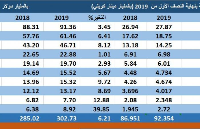 مسح..2.2 تريليون دولار أصول البنوك الخليجية بالنصف الأول