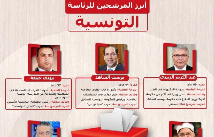 مشاركة مخيبة للآمال في الانتخابات التونسية