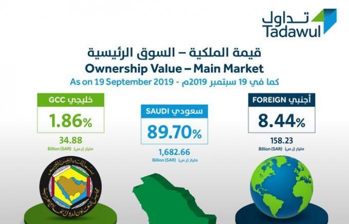 الأجانب يرفعون ملكيتهم بالأسهم السعودية بـ598 مليون دولار الأسبوع الماضي