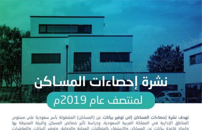 هيئة الإحصاء: المساكن المملوكة للأسر السعودية ترتفع لـ62.1%