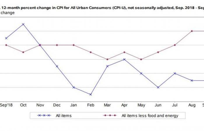 استقرار التضخم السنوي في الولايات المتحدة خلال سبتمبر