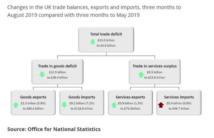 تراجع قوي لعجز الميزان التجاري في المملكة المتحدة