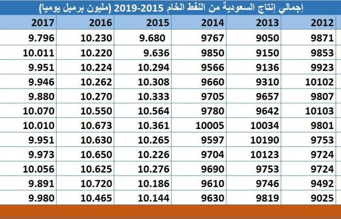 بعد ههجمات أرامكو..إنتاج النفط السعودي بأدني مستوى خلال سبتمبر منذ2011