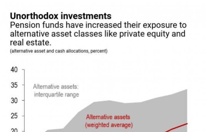 صندوق النقد: 3 مخاطر تهدد النظام المالي العالمي