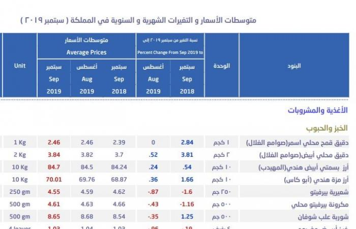 أسعار الأرز واللحوم ترتفع بالسعودية خلال سبتمبر..وتباين بالخضروات والفاكهة