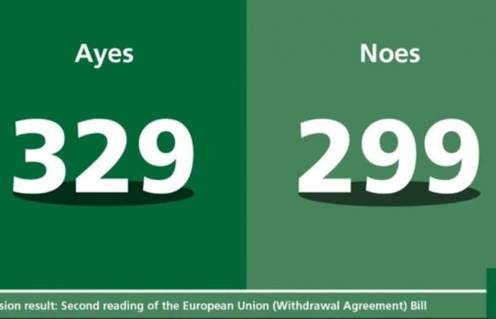 البرلمان البريطاني يصوت بأغلبية ضد الإطار الزمني لمشروع قانون البريكست