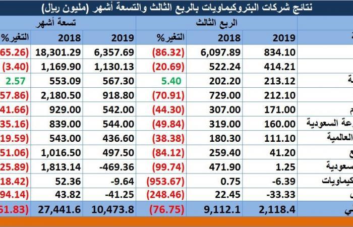 مسح.. أرباح شركات البتروكيماويات السعودية تنخفض 76.8% بالربع الثالث لـ2019