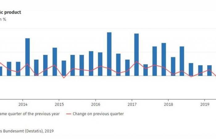 اقتصاد ألمانيا يسجل نمواً مفاجئاً في الربع الثالث ويتفادى الركود