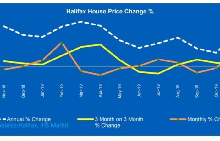 أسعار المنازل في بريطانيا ترتفع بأكبر وتيرة منذ فبراير