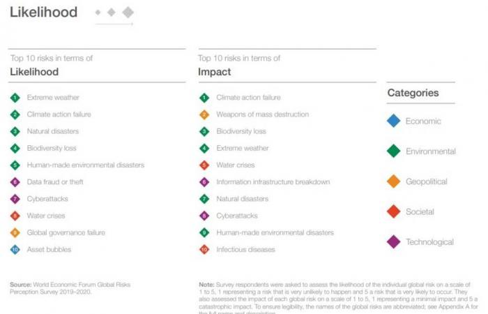 قضايا البيئة وفقاعات الأصول ضمن أبرز المخاطر العالمية في 2020
