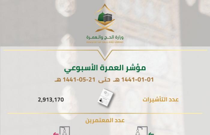 السعودية تُصدر 2.9 مليون تأشيرة عمرة في 5 أشهر