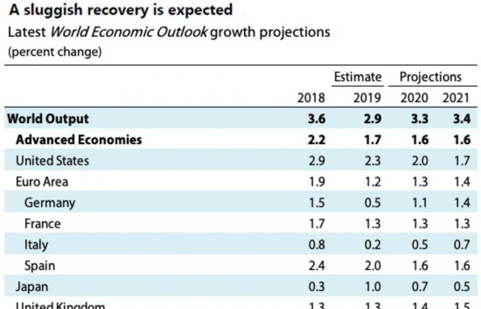 صندوق النقد يخفض توقعاته لنمو الاقتصاد العالمي