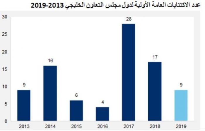 تقرير:2019 علامة بارزة لسوق الاكتتابات بالخليج بعد طرح أرامكو السعودية