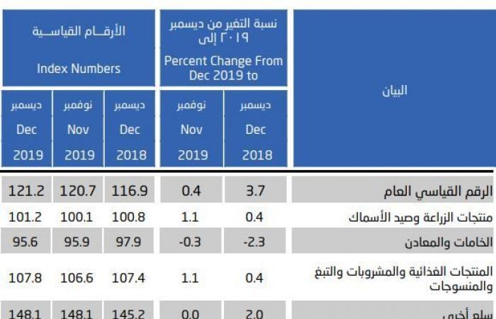 السعودية.. معدل التضخم بأسعار الجملة يواصل الصعود بديسمبر..والمتوسط السنوي 2%