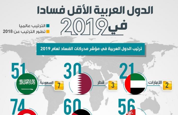 إنفوجرافيك.. ترتيب الدول العربية بمؤشر مدركات الفساد لعام 2019