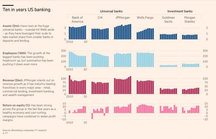 كيف ضاعفت البنوك الأمريكية الكبرى من أرباحها في 10 سنوات؟