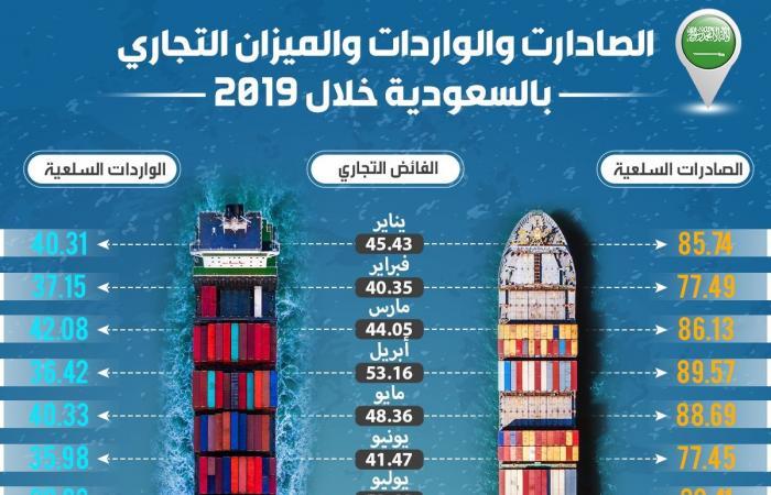 إنفوجرافيك.. 491 مليار ريال فائضاً في الميزان التجاري السعودي بـ2019