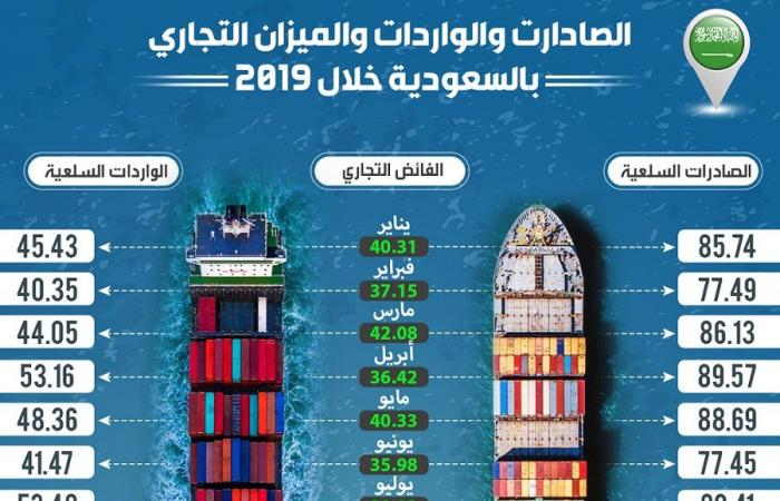 إنفوجرافيك.. تطور الميزان التجاري السعودي خلال عام 2019