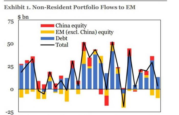 استثمارات الأجانب في الأسواق الناشئة تتهاوى 88% خلال فبراير