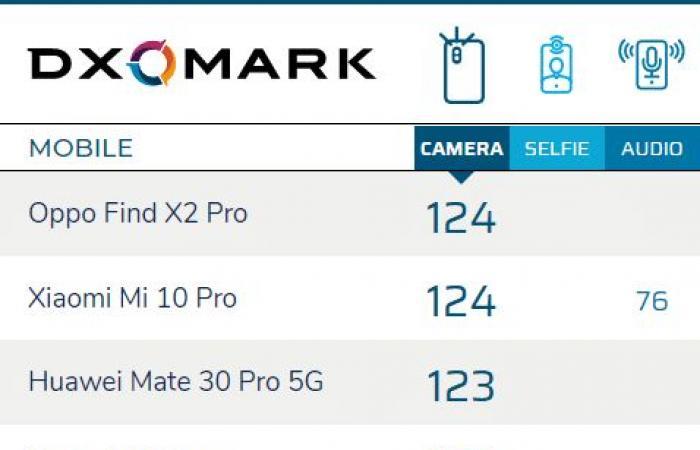 Find X2 Pro الجديد من أوبو يمتلك أفضل كاميرا حسب مؤشر DxOMark