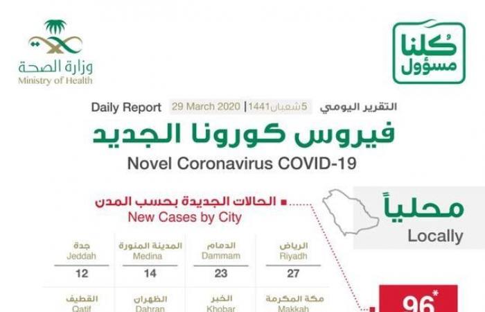 الصحة السعودية: تسجيل 96 إصابة جديدة بفيروس كورونا و4 وفيات