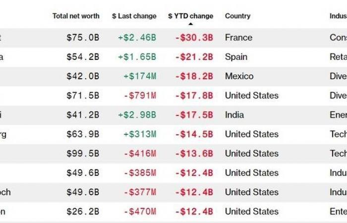 أغنى 10أشخاص في العالم يخسرون 118 مليار دولار بالربع الأول