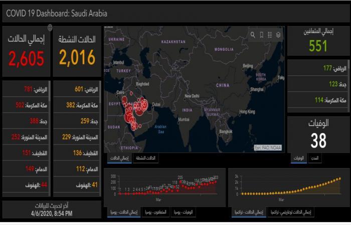 السعودية تسجل 82 إصابة جديدة بكورونا والحالات النشطة ترتفع لـ2016