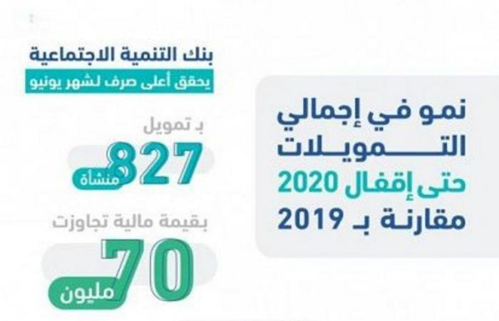 بنك التنمية يموِّل 827 منشأة بــ70 مليون ريال حتى منتصف 2020