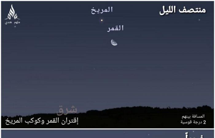 بعد منتصف الليلة..  اقتران كوكبين بنجم وقمر
