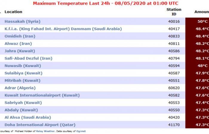 المسند: الدمام تسجل ثاني أعلى درجة حرارة بالعالم .. الصدارة لمدينة عربية