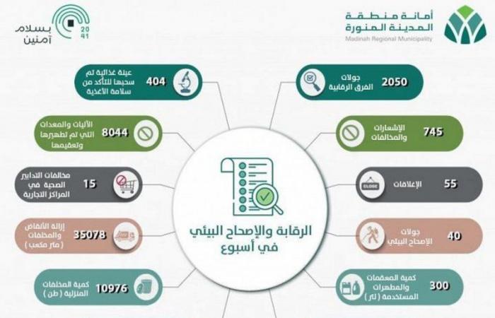 المدينة.. 745 إشعارًا ومخالفة بعد 2050 جولة رقابية على المحال والأسواق