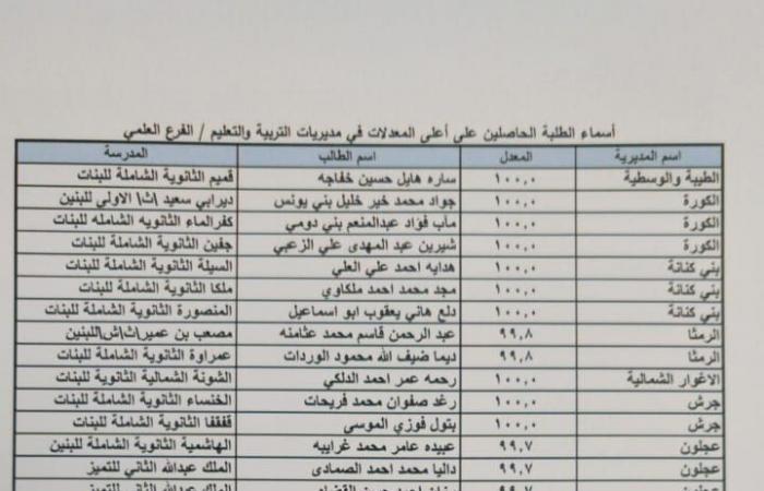 الاردن .. أسماء الطلبة الأوائل في التوجيهي