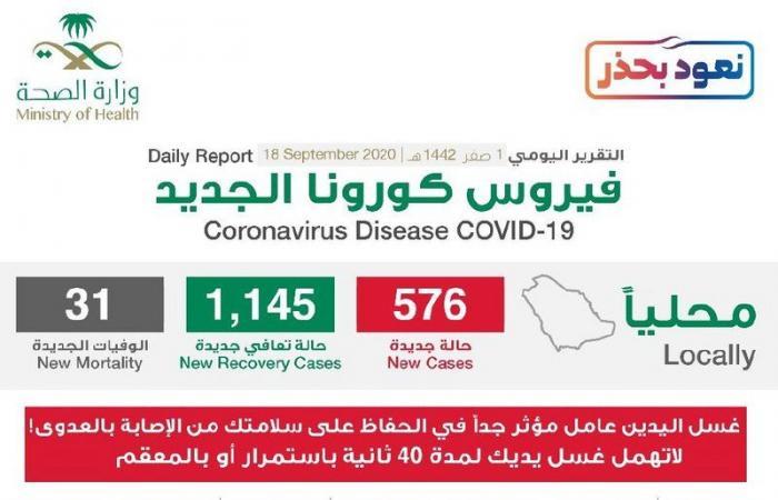 «الصحة»: تسجيل (1145) حالة تعافٍ جديدة و(576) حالة مؤكّدة خلال الـ 24 ساعة