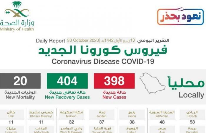 """""""الصحة"""": تسجيل 398 حالة إصابة بكورونا .. وتعافي 404 خلال الـ24 ساعة الماضية"""