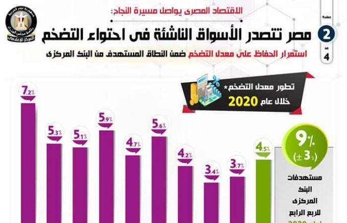 مصر تتصدر الأسواق الناشئة في احتواء التضخم - إنفوجرافيك