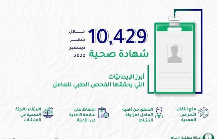 لضمان خلو العمالة من الأمراض المعدية.. أمانة الرياض: 10 آلاف شهادة صحية في ديسمبر