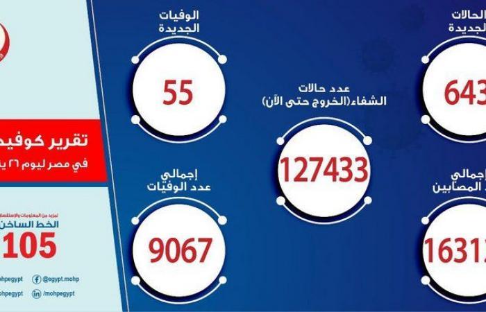 مصر تسجل 643 إصابة جديدة بكورونا و 55 حالة وفاة