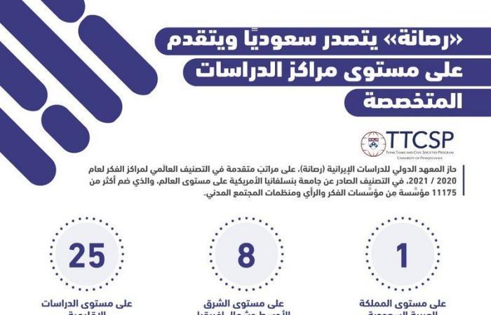"""""""رصانة"""" يتصدر سعوديًّا في ترتيب مراكز الدراسات المتخصّصة"""